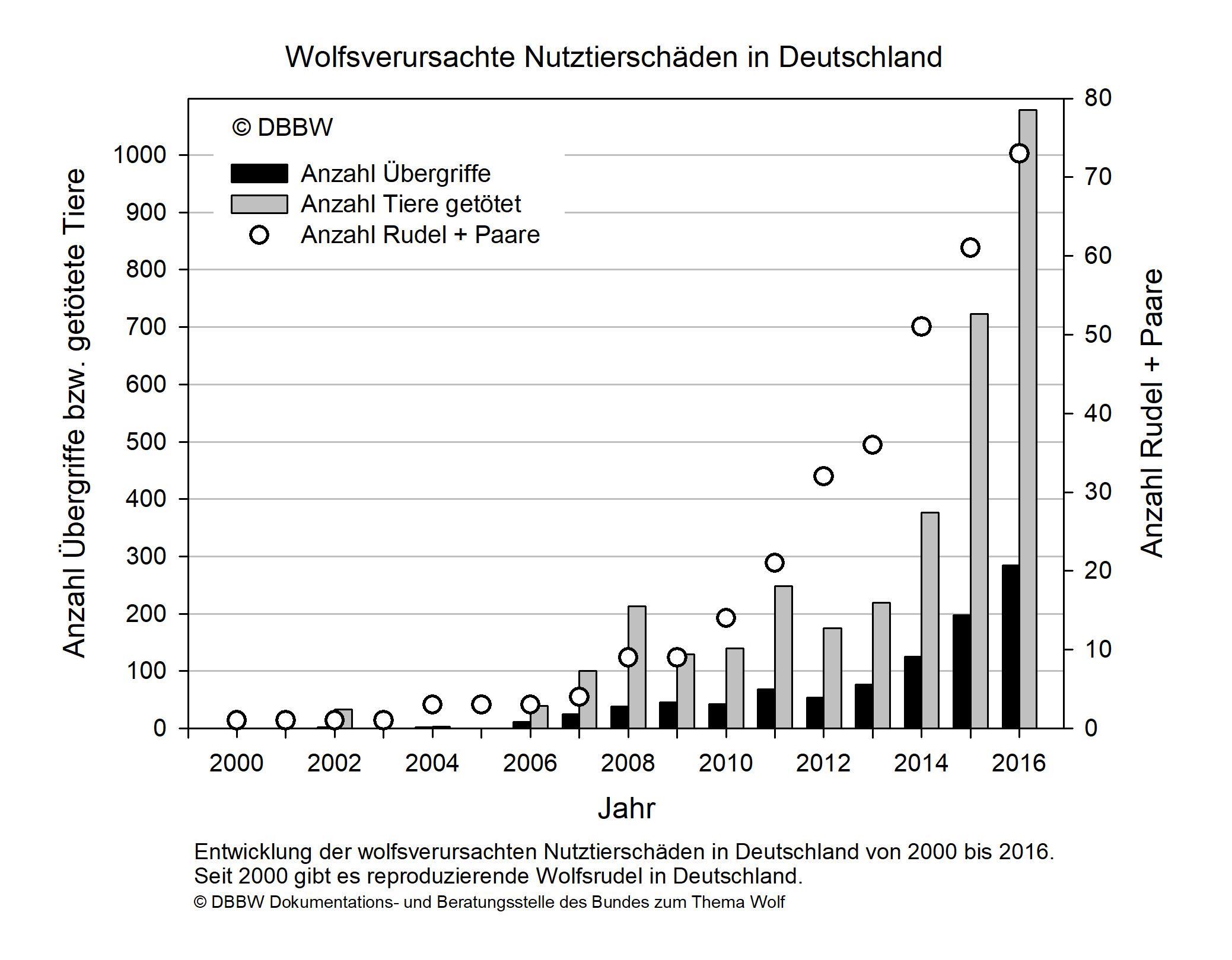 Bundesweite Schadensstatistik - DBBW